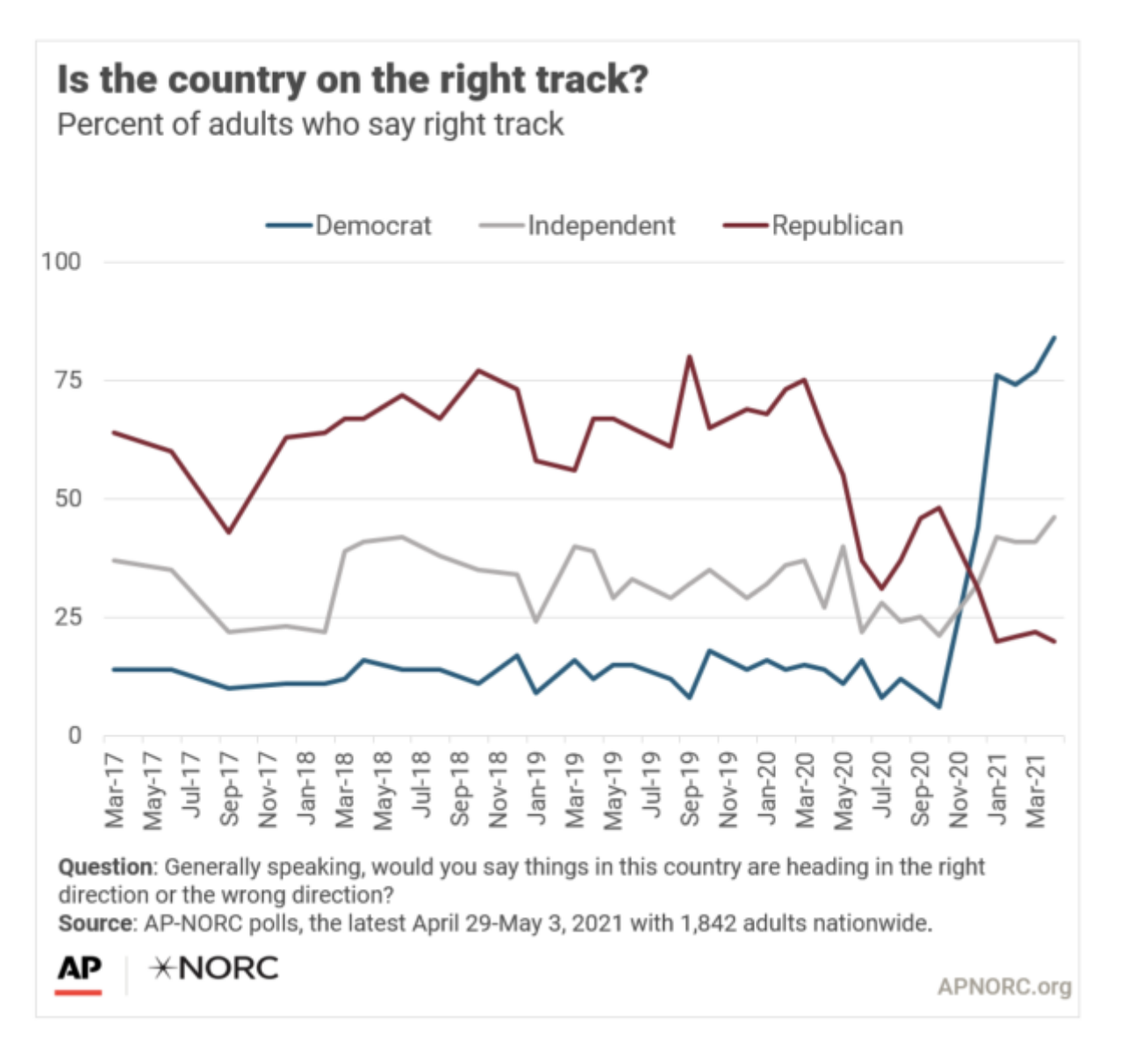 Screen-Shot-2021-05-10-at-9.49.38-AM Biden Flies Past Trump Obsessed GOP In Latest Approval Polling Coronavirus Featured Politics Polls Top Stories