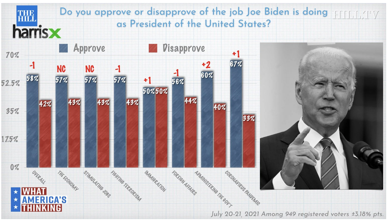 Screen-Shot-2021-07-26-at-12.39.23-PM Key Biden Policy Approval Rating Guess To 67% As GOP Falters Coronavirus Featured National Security Politics Top Stories