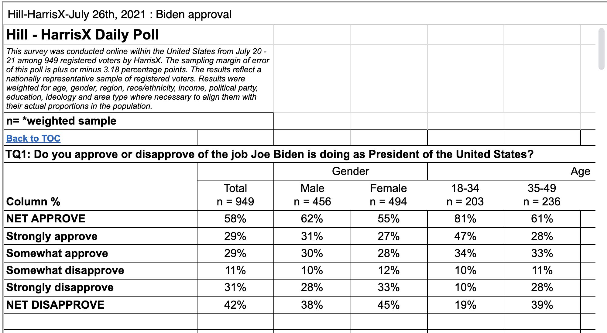 Screen-Shot-2021-07-26-at-12.39.43-PM Key Biden Policy Approval Rating Guess To 67% As GOP Falters Coronavirus Featured National Security Politics Top Stories