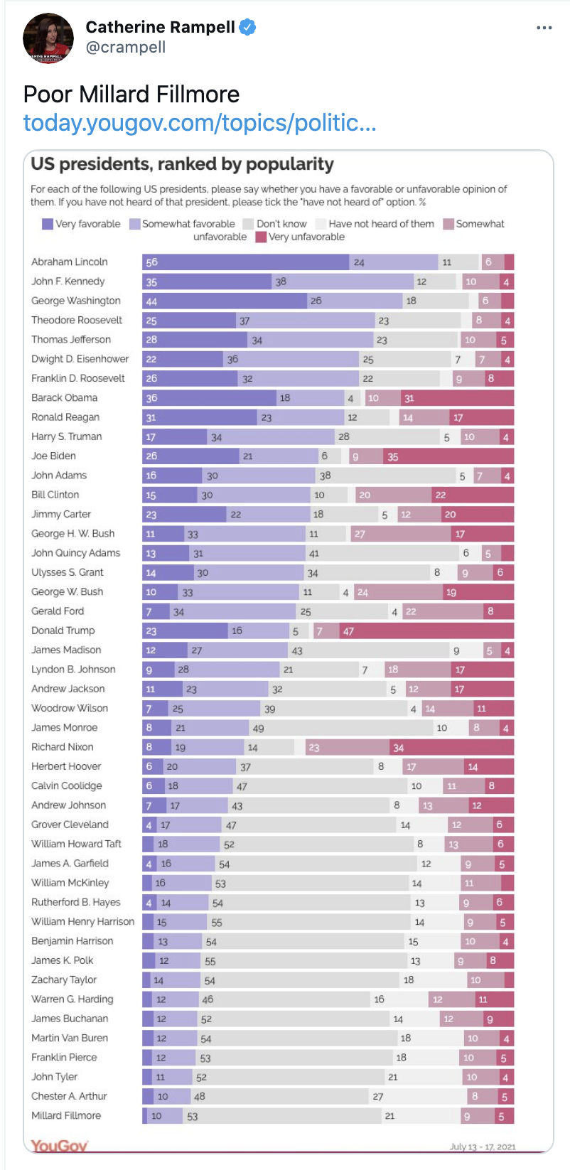 Screen-Shot-2021-07-28-at-10.48.59-AM Presidential Ranking Survey Shows Obama/Biden Trouncing Trump Conspiracy Theory Donald Trump Featured Hate Speech Politics Top Stories