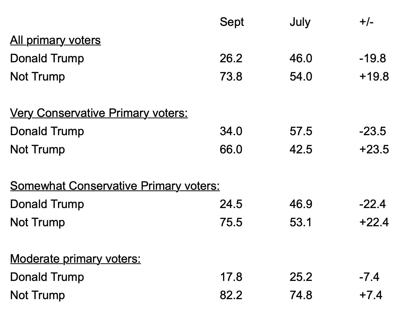 Screen-Shot-2021-09-30-at-12.08.15-PM 2024 Polls Show Trump Falling Fast As His Legacy Crumbles Coronavirus Donald Trump Featured Politics Polls Top Stories