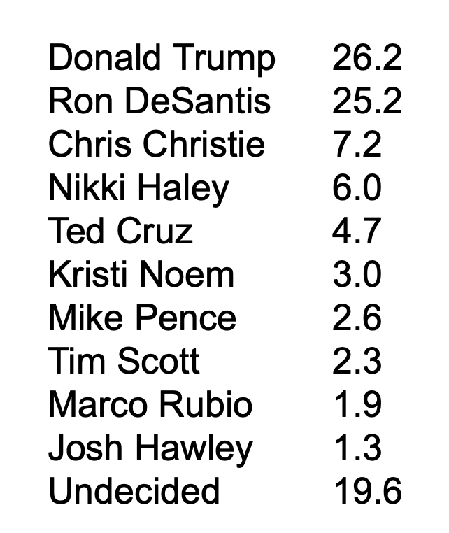 Screen-Shot-2021-09-30-at-12.09.16-PM 2024 Polls Show Trump Falling Fast As His Legacy Crumbles Coronavirus Donald Trump Featured Politics Polls Top Stories