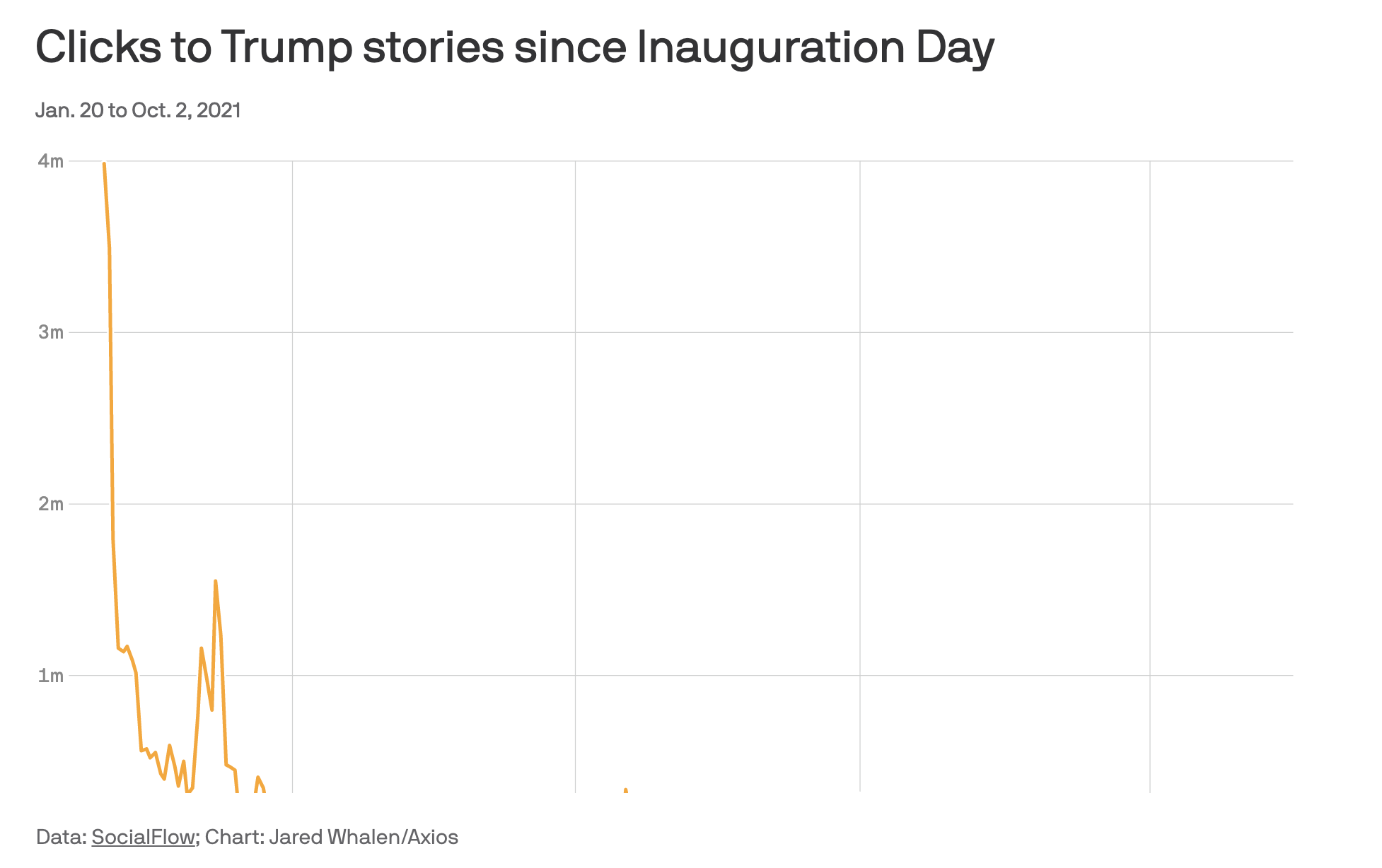 Screen-Shot-2021-10-06-at-9.17.55-AM Donald Trump's Overall Online Popularity Is Dropping Like A Rock Donald Trump Featured Politics Social Media Top Stories