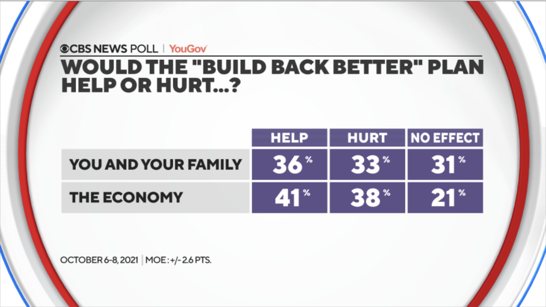 Screen-Shot-2021-10-11-at-9.16.14-AM Latest Polling Shows Biden Policy Approval Rising Past 50% Economy Education Featured Politics Top Stories